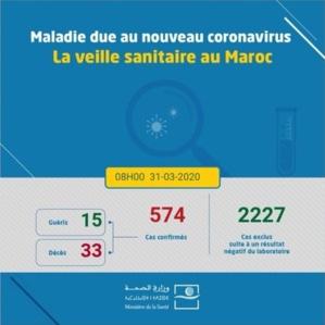 Coronavirus au Maroc : 574 cas confirmés (31 mars à 8h)