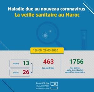 Coronavirus: 104 cas en 24 heures