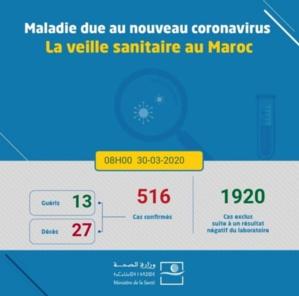 Coronavirus au Maroc : le bilan monte à 516 cas confirmés