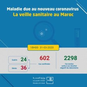 Coronavirus au Maroc : 602 cas confirmés et 3 nouveaux décès (31 mars à 18h)