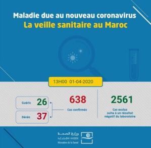 Coronavirus au Maroc : 638 cas confirmés, un décès et deux malades guéris (1 avril à 13h)