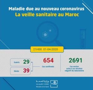 Coronavirus au Maroc : 654 cas confirmés (1er avril à 21h)