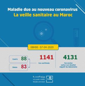 Compteur coronavirus: 1141 cas ce mardi à 8h