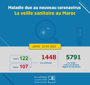 Compteur coronavirus: 1448 cas ce vendredi à 18h