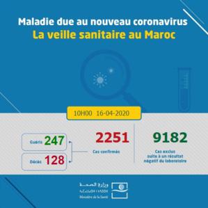 Compteur Coronavirus : 227 nouveaux cas en 12H, une première au Maroc