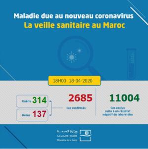 Compteur coronavirus : Le Maroc atteint 2.685 cas