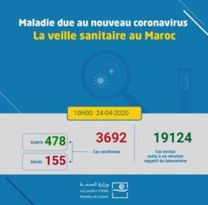 Compteur coronavirus : le bilan atteint 3.692 cas
