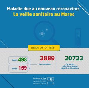 Compteur coronavirus : Casablanca-Settat dépasse la barre des 1000 cas