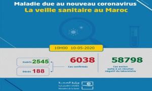 Compteur Coronavirus : le cap des 6.000 cas dépassé