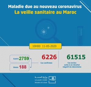 Compteur coronavirus: 163 nouveaux cas et 205 guérisons