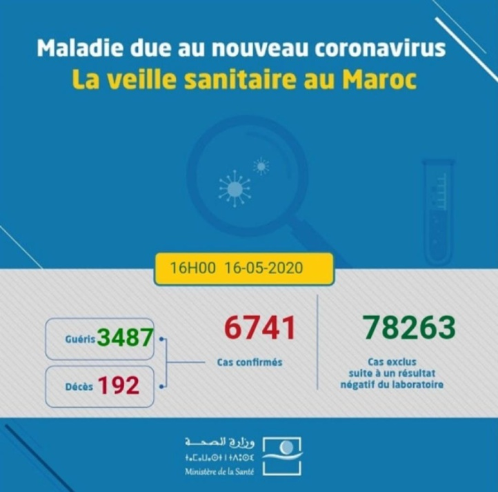 Compteur coronavirus du dimanche: 129 contaminations VS 173 guérisons