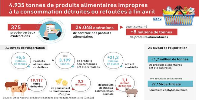 Aliments impropres à la consommation : L'ONSSA écarte en 4 mois, près de 5000 tonnes
