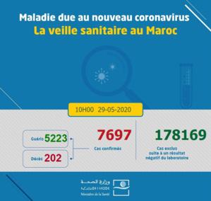 Compteur Coronavirus : 54 nouveaux cas et 28 guérisons