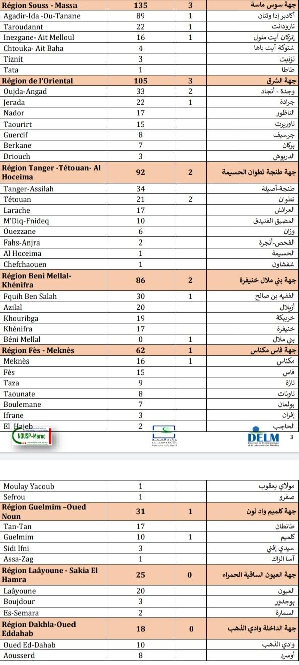 Compteur coronavirus : 2.391 nouveaux cas et 35 décès en 24H