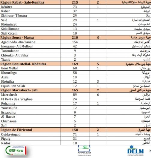 Compteur coronavirus : 2.521 nouveaux cas et 34 décès en 24H