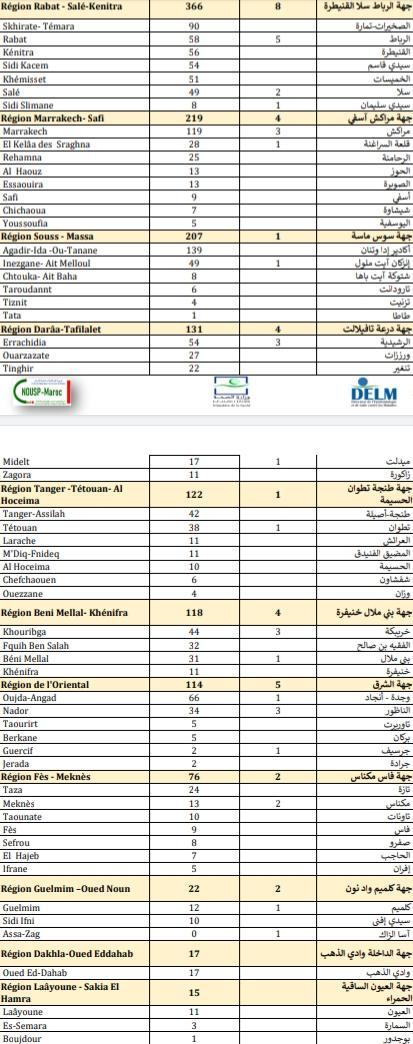 Compteur coronavirus : nouveau record des contaminations, 2.929 cas en 24H