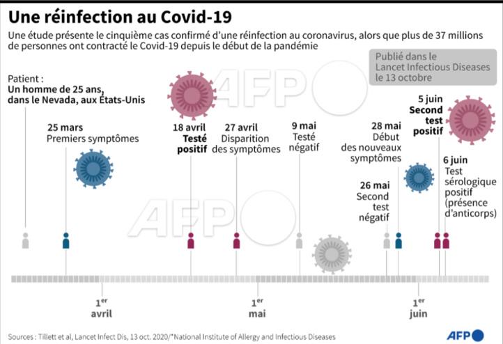 Covid-19 : la réinfection suscite la curiosité des scientifiques
