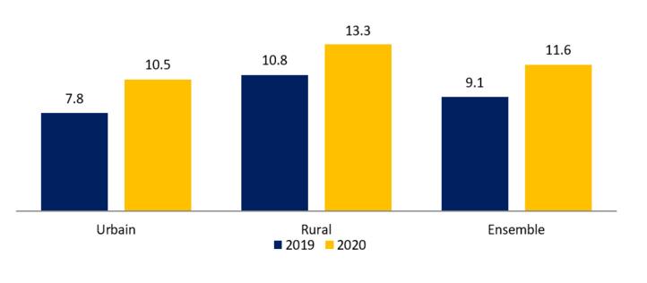 Evolution du taux de sous-emploi (en %) selon le milieu de résidence aux troisièmes trimestres de 2019 et de 2020 (source : HCP).
