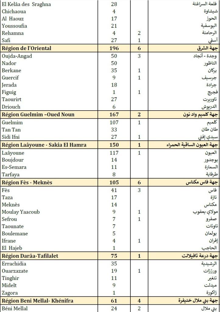 Compteur Coronavirus : 4.592 nouveaux cas en 24H et 70 décès
