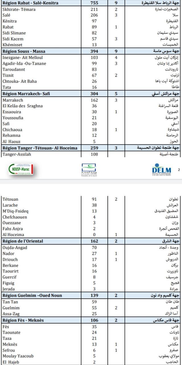 Compteur coronavirus : 4.118 nouveaux cas et 48 décès en 24H