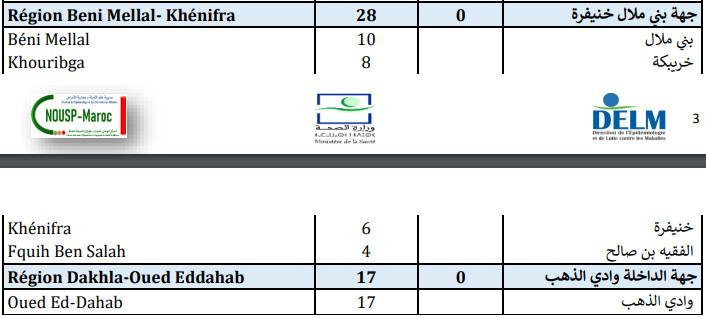 Compteur Coronavirus : 2.012 contaminations et 35 décès en 24h