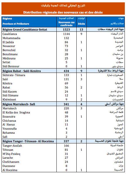 Compteur coronavirus : 3.351 nouveaux cas d'infection et 38 décès en 24H