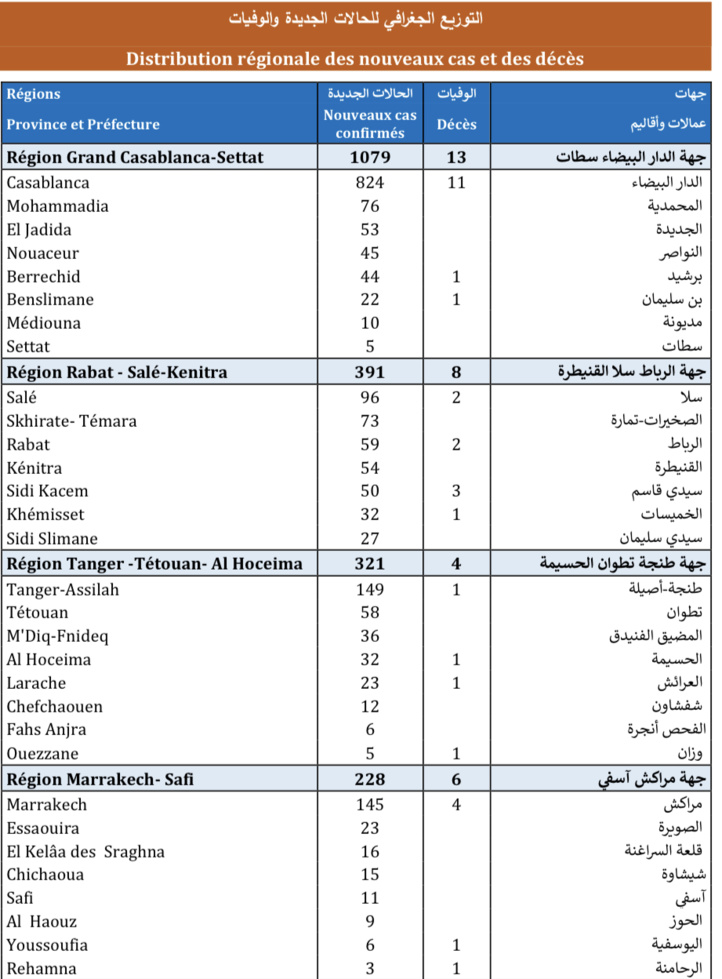 Compteur coronavirus : 2.647 infections en 24H et 50 décès