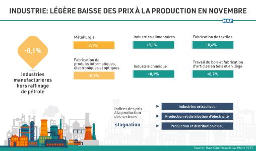 Industrie : Légère baisse des prix à la production en novembre