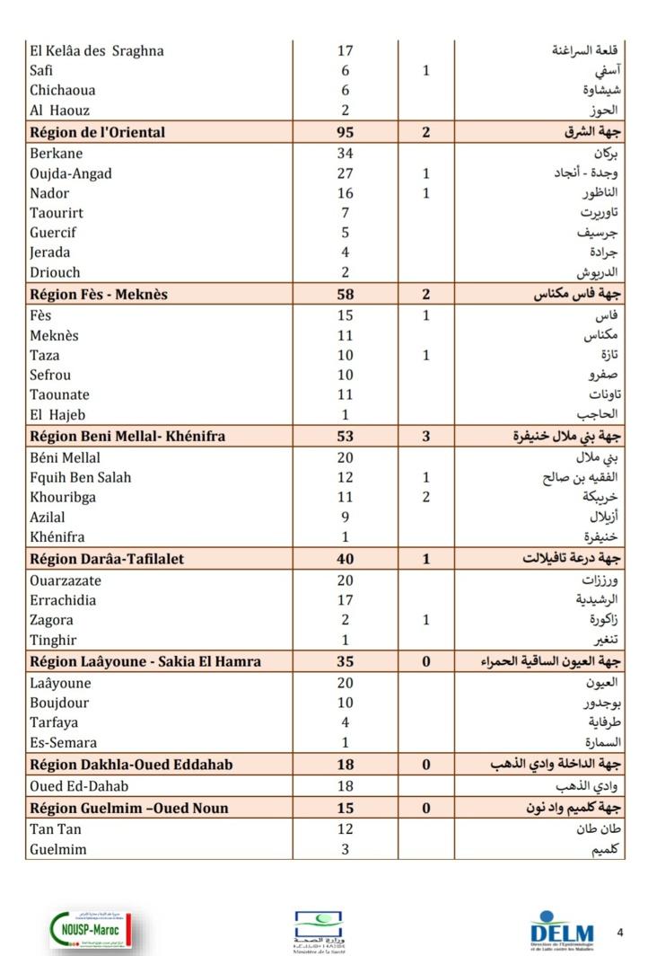 Compteur Coronavirus : 1.777 contaminations et 37 décès en 24H