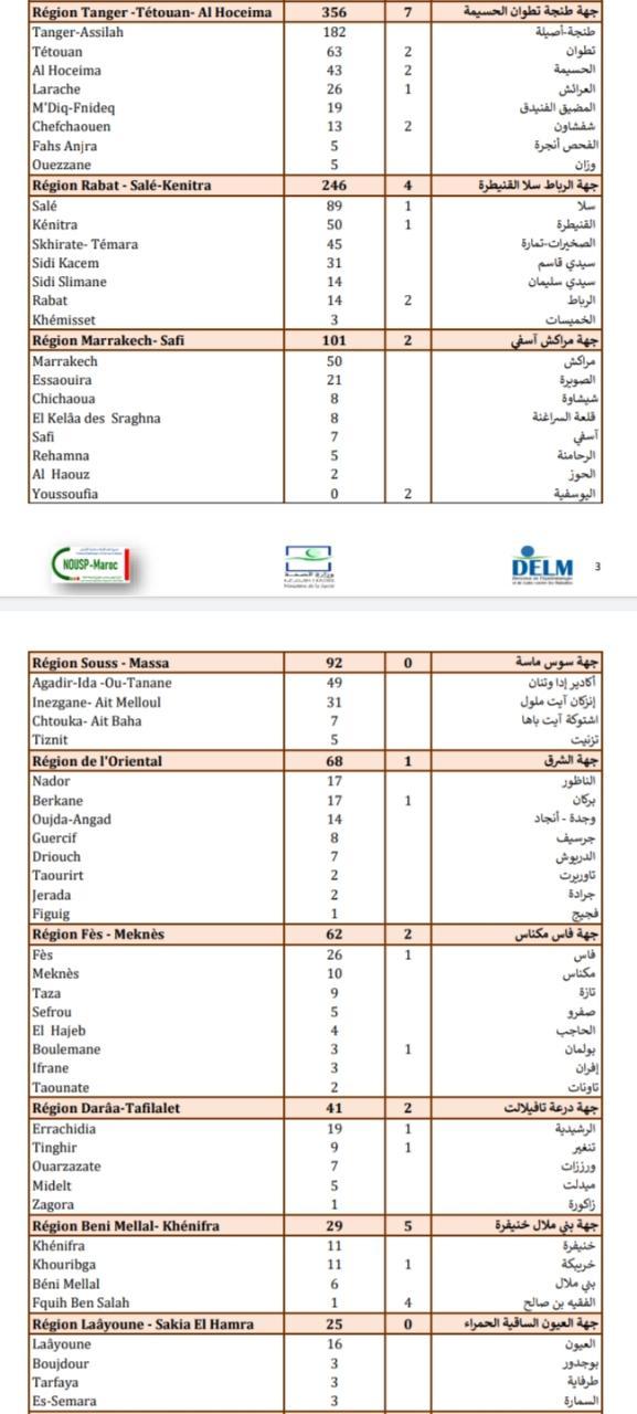 Compteur coronavirus : 1.597 contaminations et 27 décès en 24H