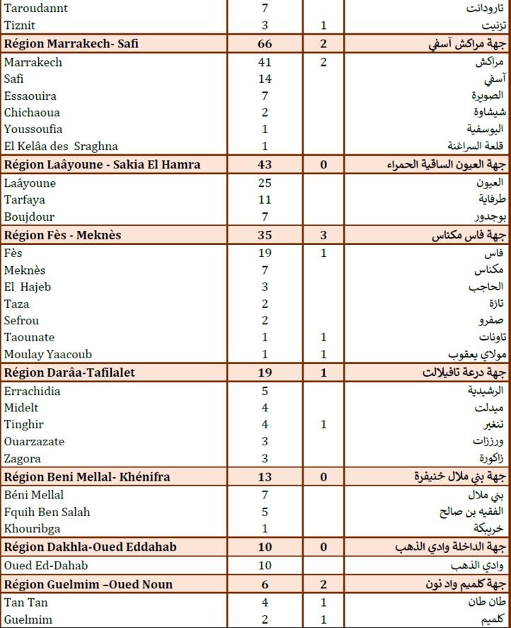 Compteur Coronavirus : 1266 nouveaux cas positifs et 26 décès en 24H