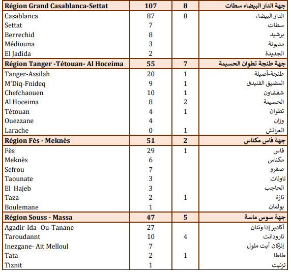 Compteur coronavirus : 473 cas testés positifs et 988 guérisons en 24H