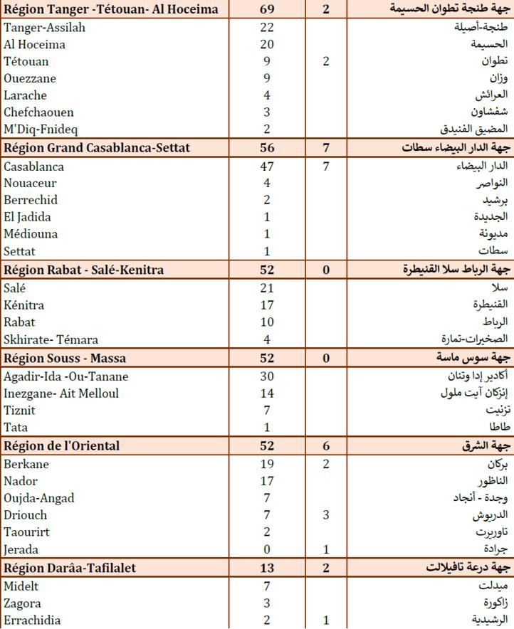 Compteur coronavirus : Chute des contaminations à 337 cas et 22 décès enregistrés en 24 heures