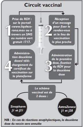 Campagne de vaccination : 15 questions simples ou complexes qui taraudent les Marocains