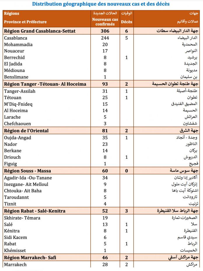 Compteur coronavirus : 712 cas testés positifs en 24H, 408.235 personnes vaccinées
