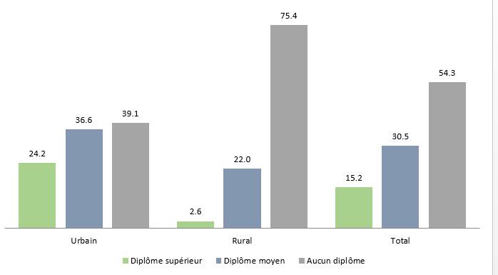 Structure de la population active occupée selon le diplôme en 2020. Source : HCP