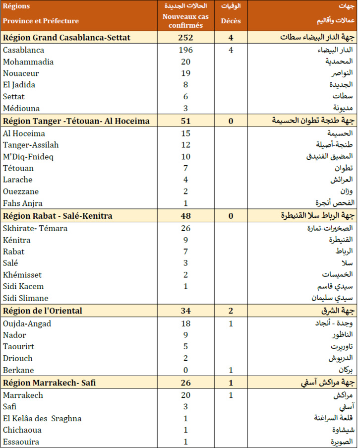 Compteur Coronavirus : 477 nouveaux cas et 2 233 123 personnes vaccinées