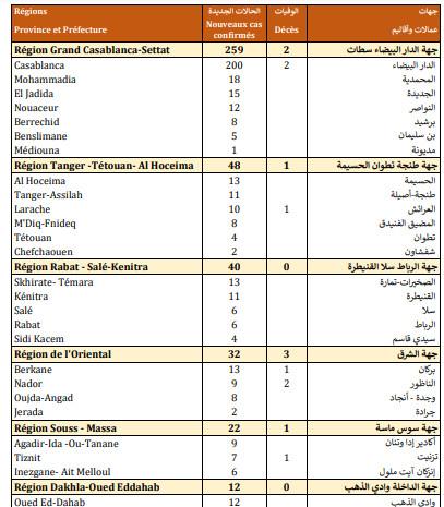 Compteur coronavirus : 423 cas testés positifs et 2.447.716 de personnes vaccinées