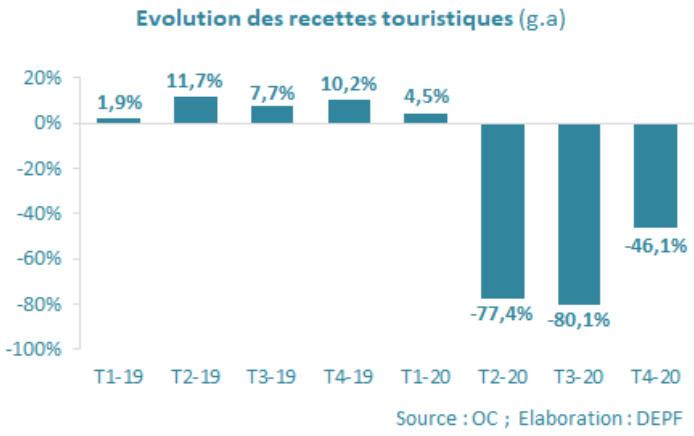 En 2020, les recettes touristiques ont chuté de plus de 53%