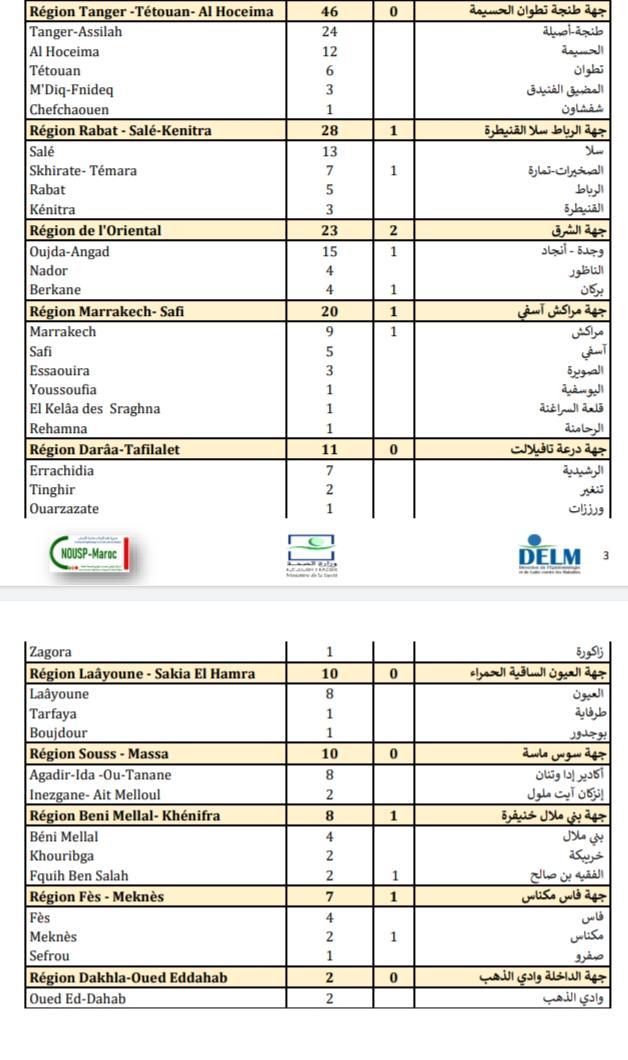 Compteur coronavirus : 416 cas testés positifs et 3.435.997 personnes vaccinées