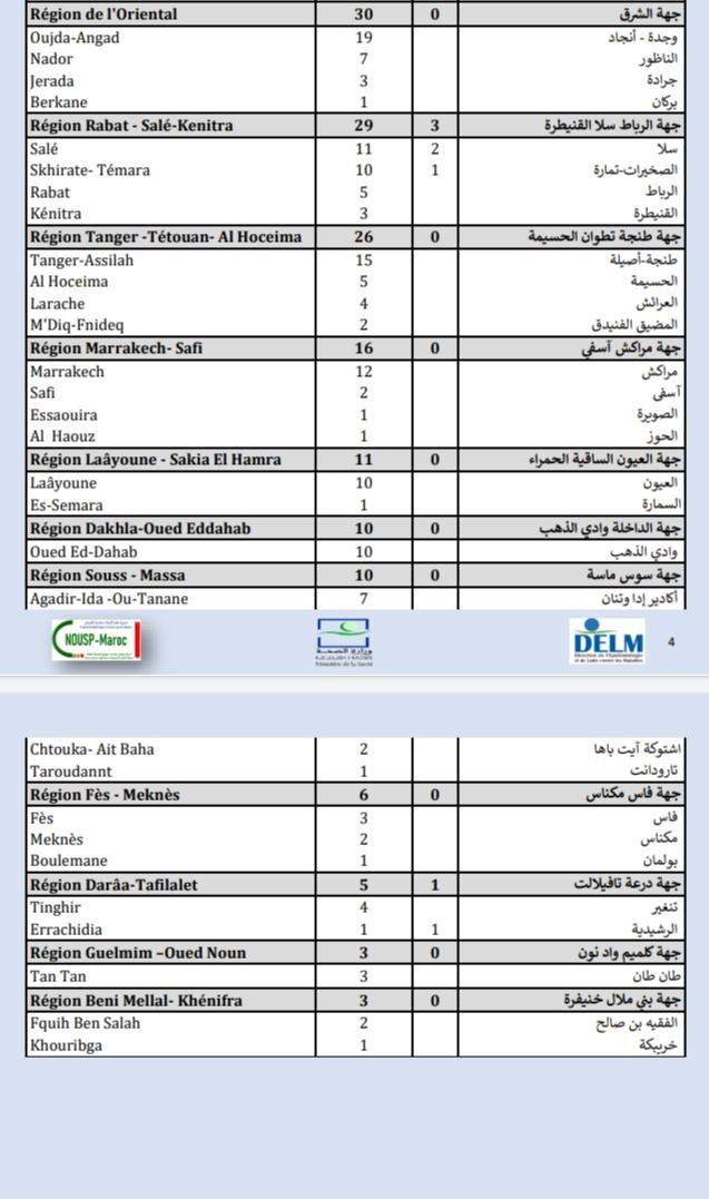 Compteur coronavirus : 431 cas testés positifs, 4.169.133 personnes vaccinées