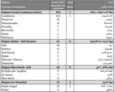 Compteur coronavirus : 305 cas testés positifs, 4.210.770 personnes vaccinées