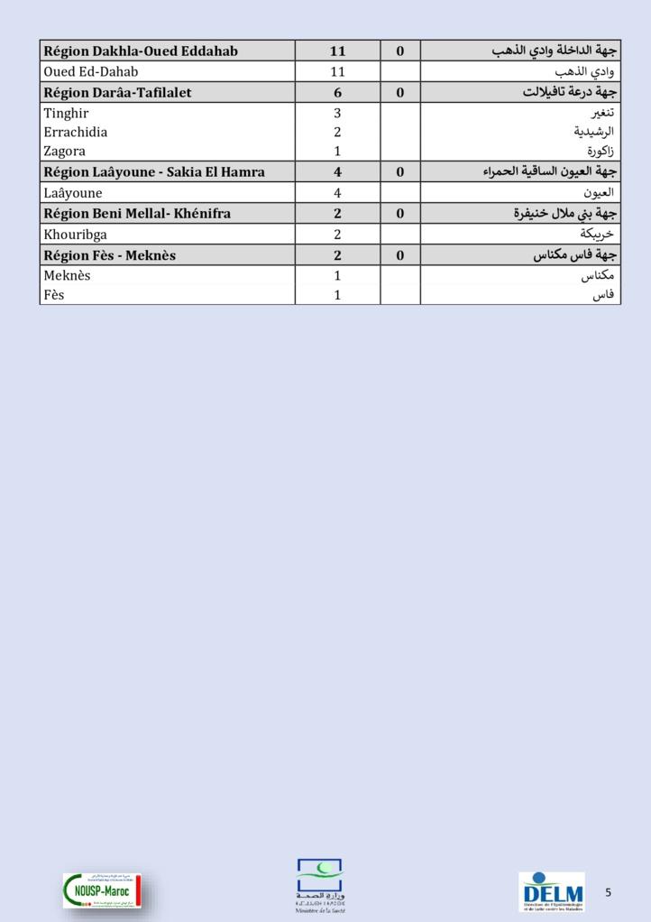 Compteur coronavirus : 444 cas testés positifs et 484 guérisons