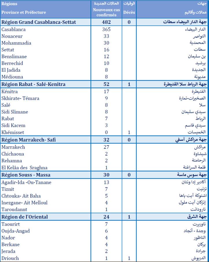 Compteur Coronavirus : 663 cas testés positifs en 24H, 4.410.023 personnes vaccinées