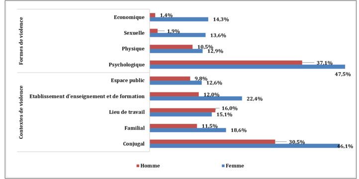 Taux de prévalence de la violence par formes et par espaces de vie selon le sexe. (HCP)