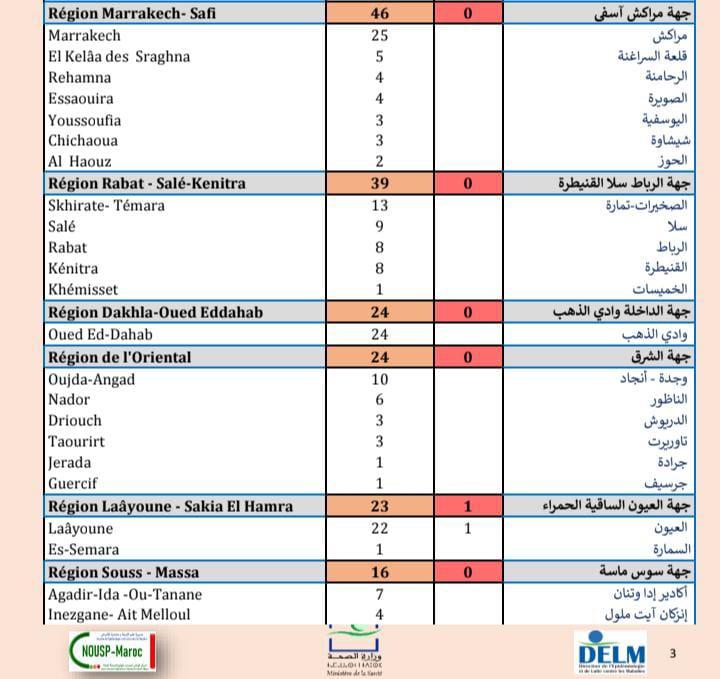 Compteur coronavirus : 592 nouveaux cas, 4.717.551 personnes vaccinées