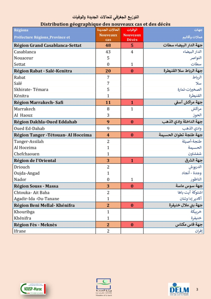 Compteur coronavirus : 102 nouveaux cas, et 4.731.440 personnes vaccinées