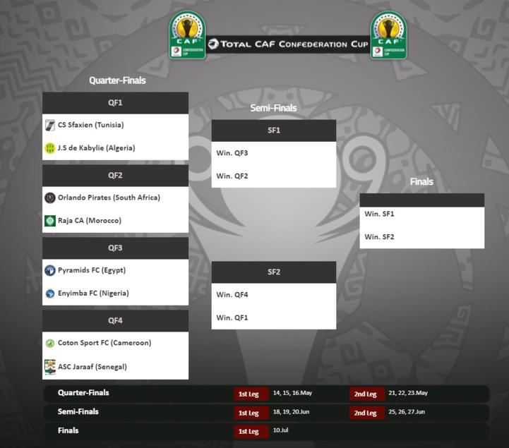 Coupe de la CAF : « Combats de titans en route vers la finale »