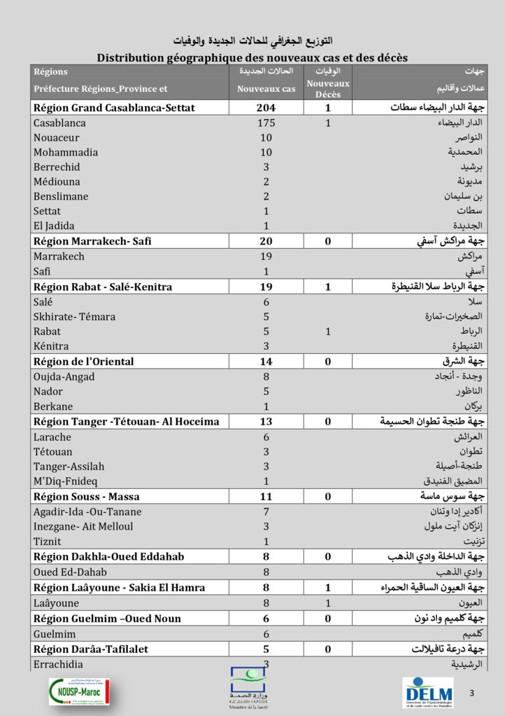 Compteur coronavirus : 313 nouveaux cas, 5.055.239 personnes vaccinées