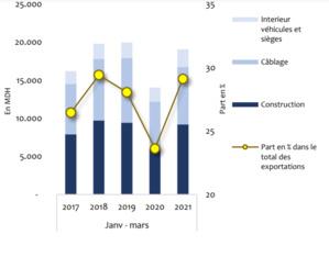 Exportations du secteur automobile par principaux segments (source : Office des changes)